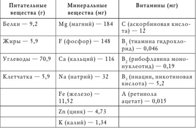 sostav_imbirya